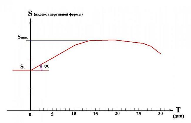 Рис. 1. Типичная кривая спортивной формы в горно-спортивном мероприятии.