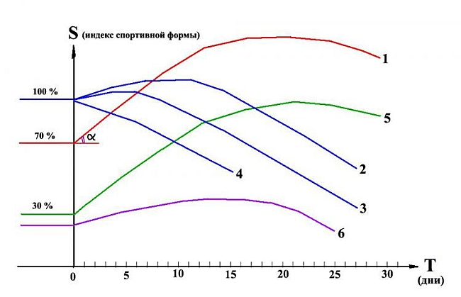 Рис. 3. Различные типы графиков спортивной формы в горно-спортивном мероприятии.