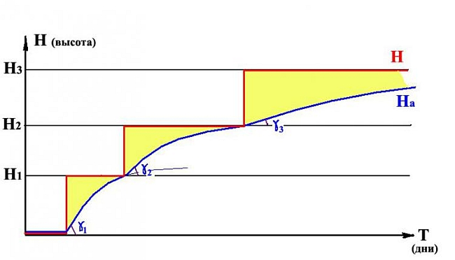 Рис. 4. Процесс поэтапной акклиматизации