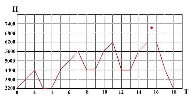 Рис. 6. Ступенчатая акклиматизация по правилам 600 и 1200 метров.