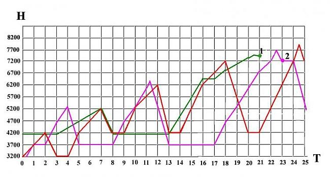 Рис. 7. Ошибочные высотные графики реальных экспедиций.