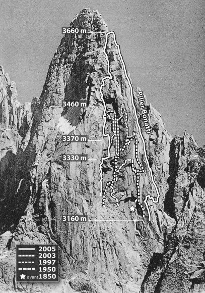 Сводка камнепадов на Западном склоне Пти-Дрю (Petit Dru,  3754 м) до 2006 года