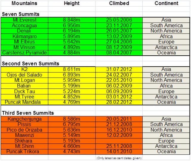 """таблица программы """"Тройные 7 вершин"""" (Triple Seven Summits) для Кристиана Штангля"""