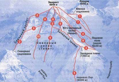 Предполагаемый маршрут Дениса Урубко на Эверест  - между маршрутами №4 и №7
